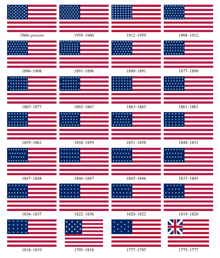 Dated images of the United States flag (1775-Present)