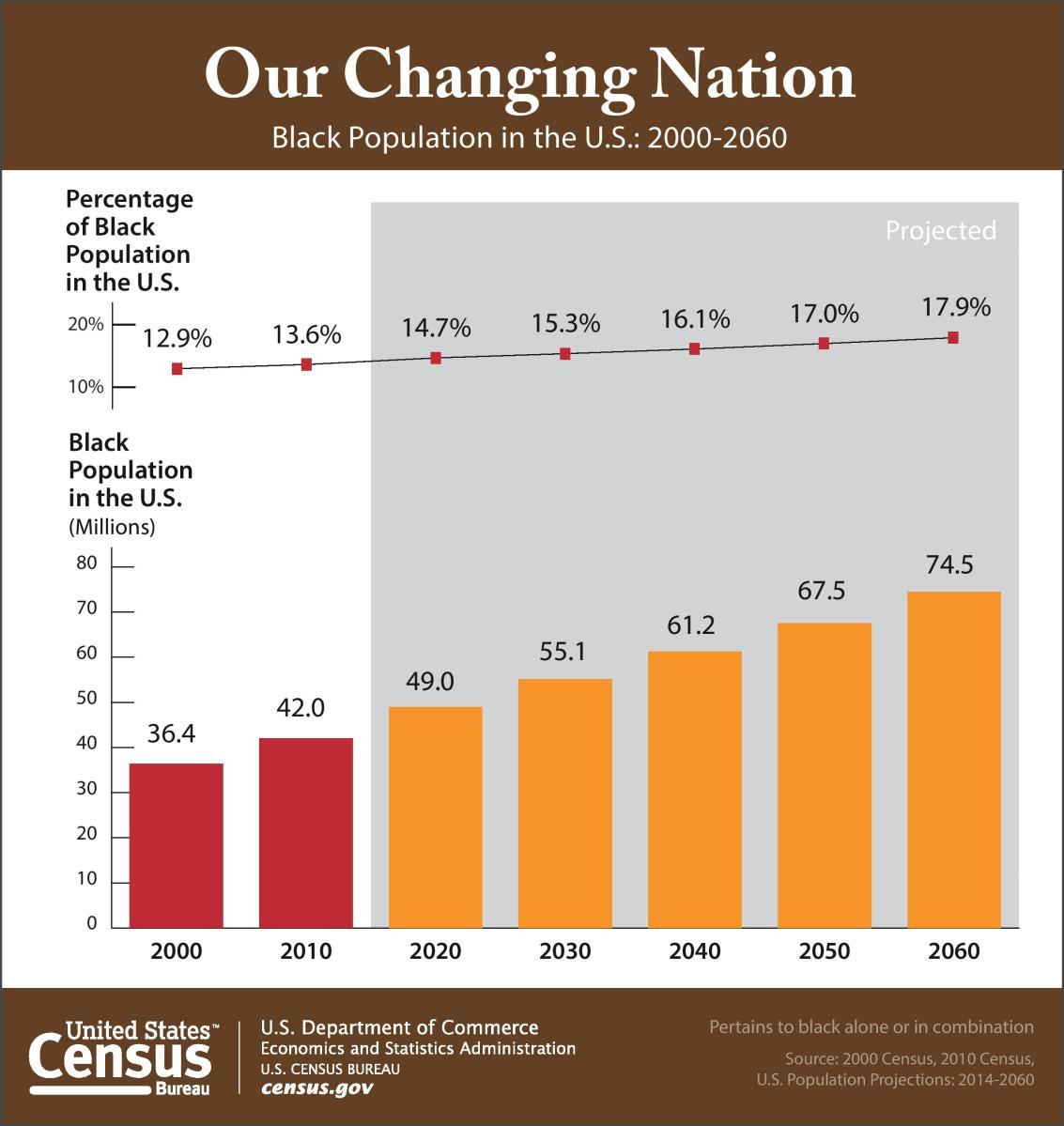 CENSUS BUREAU PROFILE AMERICA FACTS: BLACK (AFRICAN